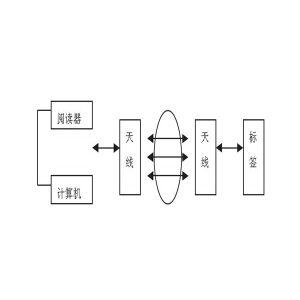 RFID系统基本组成部分有哪些?