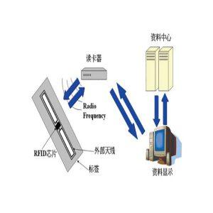 RFID读写器是什么?