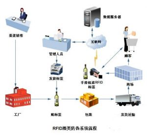 RFID酒类物品防伪溯源管理应用