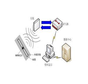 RFID到底是什么意思?