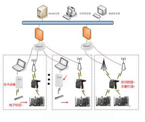 RFID技术电力资产管理项目应用